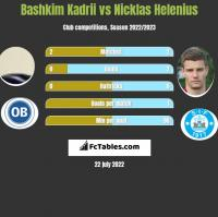 Bashkim Kadrii vs Nicklas Helenius h2h player stats