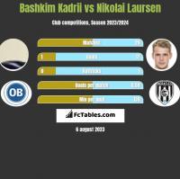 Bashkim Kadrii vs Nikolai Laursen h2h player stats
