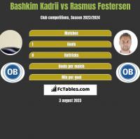 Bashkim Kadrii vs Rasmus Festersen h2h player stats