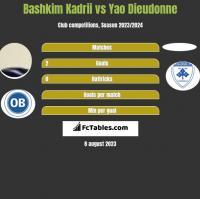 Bashkim Kadrii vs Yao Dieudonne h2h player stats