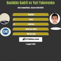 Bashkim Kadrii vs Yuri Yakovenko h2h player stats