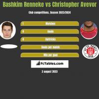 Bashkim Renneke vs Christopher Avevor h2h player stats