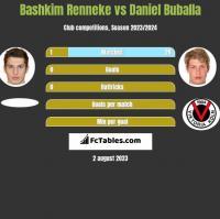 Bashkim Renneke vs Daniel Buballa h2h player stats