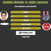 Bashkim Renneke vs Jamie Lawrence h2h player stats