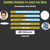 Bashkim Renneke vs Joost van Aken h2h player stats