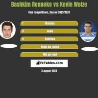 Bashkim Renneke vs Kevin Wolze h2h player stats