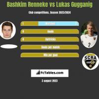 Bashkim Renneke vs Lukas Gugganig h2h player stats