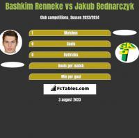 Bashkim Renneke vs Jakub Bednarczyk h2h player stats