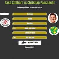 Basil Stillhart vs Christian Fassnacht h2h player stats