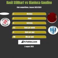 Basil Stillhart vs Gianluca Gaudino h2h player stats