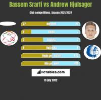 Bassem Srarfi vs Andrew Hjulsager h2h player stats