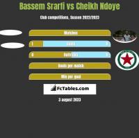 Bassem Srarfi vs Cheikh Ndoye h2h player stats