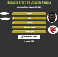 Bassem Srarfi vs Joseph Akpala h2h player stats