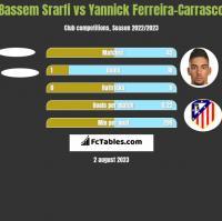 Bassem Srarfi vs Yannick Ferreira-Carrasco h2h player stats