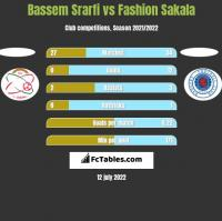 Bassem Srarfi vs Fashion Sakala h2h player stats