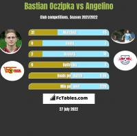 Bastian Oczipka vs Angelino h2h player stats