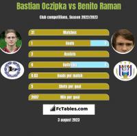 Bastian Oczipka vs Benito Raman h2h player stats