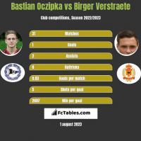 Bastian Oczipka vs Birger Verstraete h2h player stats