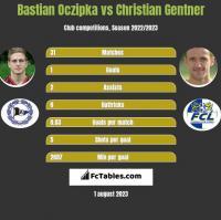 Bastian Oczipka vs Christian Gentner h2h player stats