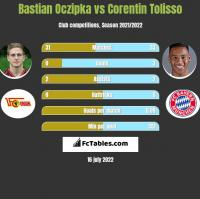 Bastian Oczipka vs Corentin Tolisso h2h player stats