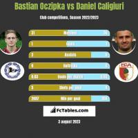 Bastian Oczipka vs Daniel Caligiuri h2h player stats