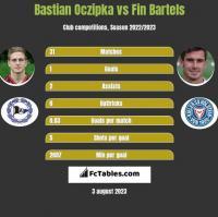 Bastian Oczipka vs Fin Bartels h2h player stats