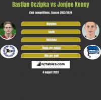 Bastian Oczipka vs Jonjoe Kenny h2h player stats
