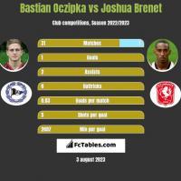 Bastian Oczipka vs Joshua Brenet h2h player stats