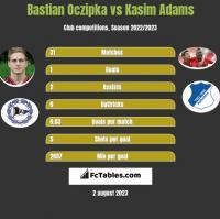 Bastian Oczipka vs Kasim Adams h2h player stats