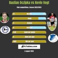 Bastian Oczipka vs Kevin Vogt h2h player stats