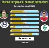 Bastian Oczipka vs Leonardo Bittencourt h2h player stats