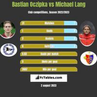 Bastian Oczipka vs Michael Lang h2h player stats