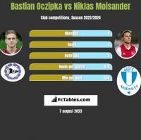 Bastian Oczipka vs Niklas Moisander h2h player stats