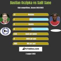 Bastian Oczipka vs Salif Sane h2h player stats
