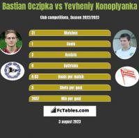 Bastian Oczipka vs Yevheniy Konoplyanka h2h player stats