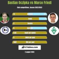 Bastian Oczipka vs Marco Friedl h2h player stats