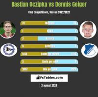 Bastian Oczipka vs Dennis Geiger h2h player stats