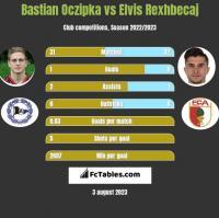 Bastian Oczipka vs Elvis Rexhbecaj h2h player stats