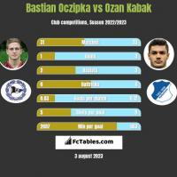 Bastian Oczipka vs Ozan Kabak h2h player stats