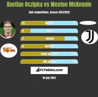 Bastian Oczipka vs Weston McKennie h2h player stats