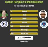 Bastian Oczipka vs Rabbi Matondo h2h player stats