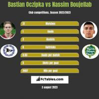 Bastian Oczipka vs Nassim Boujellab h2h player stats