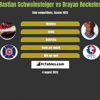 Bastian Schweinsteiger vs Brayan Beckeles h2h player stats