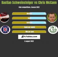 Bastian Schweinsteiger vs Chris McCann h2h player stats