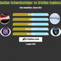 Bastian Schweinsteiger vs Cristian Espinoza h2h player stats