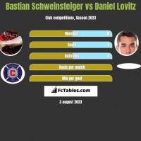 Bastian Schweinsteiger vs Daniel Lovitz h2h player stats