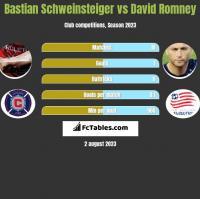 Bastian Schweinsteiger vs David Romney h2h player stats
