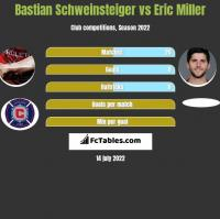 Bastian Schweinsteiger vs Eric Miller h2h player stats