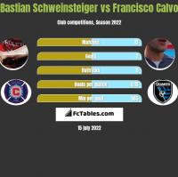 Bastian Schweinsteiger vs Francisco Calvo h2h player stats