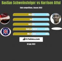 Bastian Schweinsteiger vs Harrison Afful h2h player stats